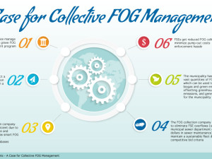 A Case for Collective FOG Management