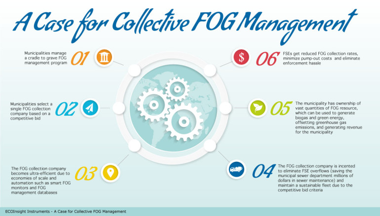 Collective_FOG_management