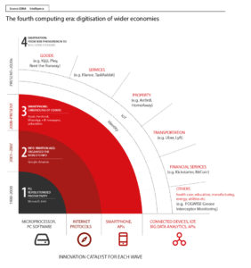 The Mobile Economy 2016 report by GSMA