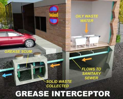 grease interceptor